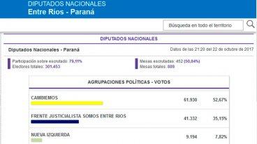 Cambiemos obtiene contundente triunfo en Paraná: Siga los datos oficiales