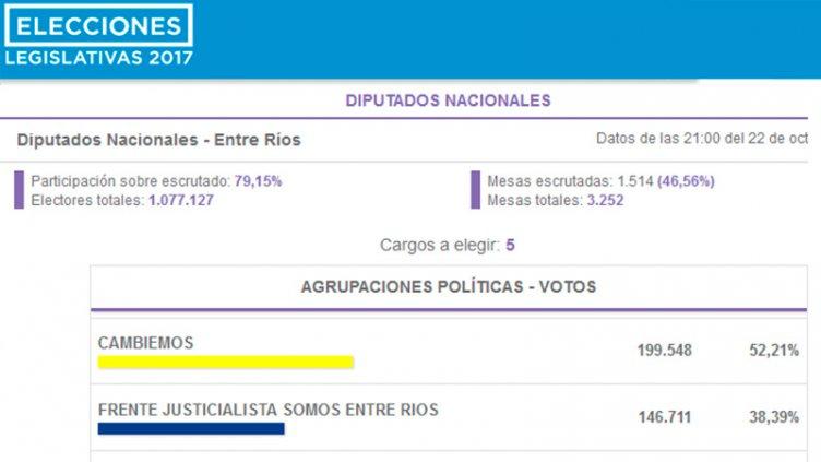Cambiemos obtiene el triunfo en Entre Ríos: Los resultados minuto a minuto