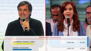 Cambiemos ganó en provincia de Buenos Aires por más del 4 por ciento