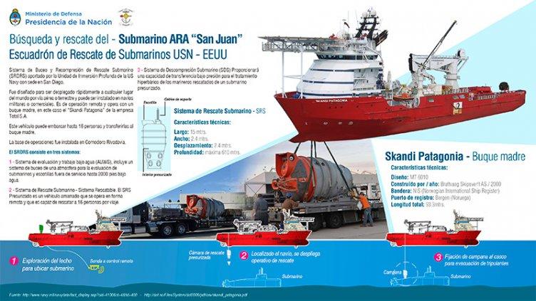 La búsqueda de submarino: Disponen protocolo de emergencia en hospital