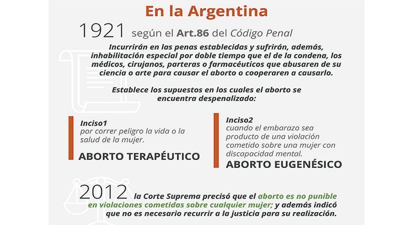 Infografía: La legislación sobre el aborto en el mundo - Sociedad ...