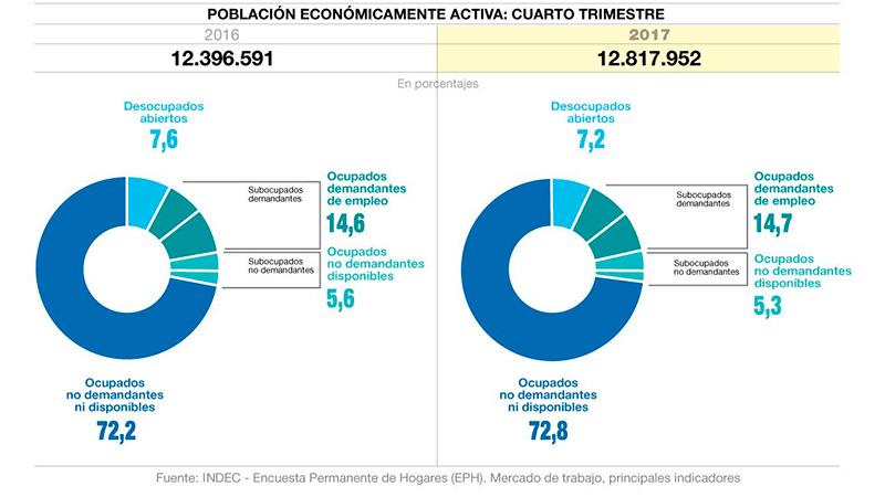 Bajó el desempleo en Mendoza, según el Indec