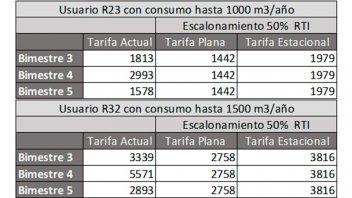La UCR envió propuesta a Macri para