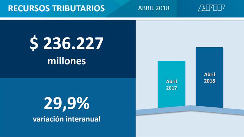 La recaudación de impuestos creció un 30% interanual