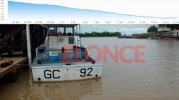 El río bajó más de un metro en los últimos 30 días en Paraná