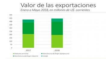 Las exportaciones de Entre Ríos crecieron 3,6%