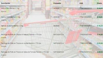 Oficializaron el listado de productos con precios cuidados y sus valores