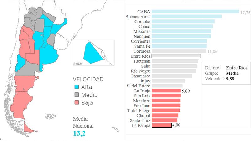 La velocidad de Internet en el País