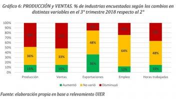 Cayó la producción y las ventas en la mitad de las industrias entrerrianas