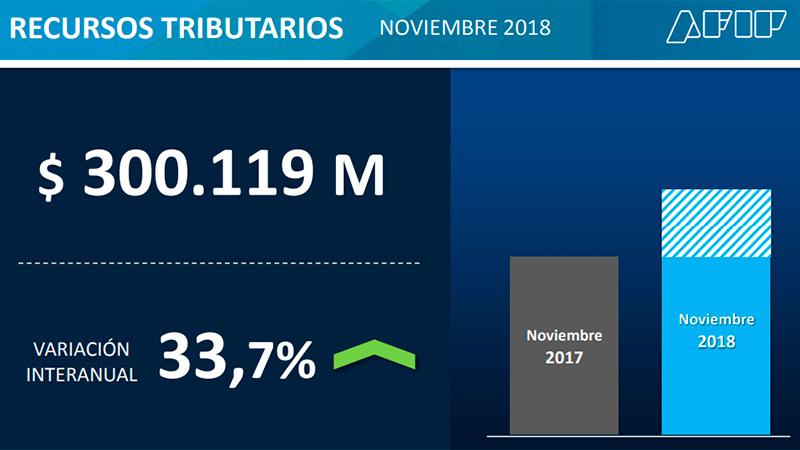 AFIP: la recaudación de noviembre creció 33,7%