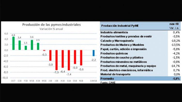 La producción de las pymes industriales cayó 5,6% en noviembre