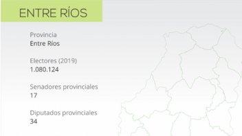 PASO provinciales: