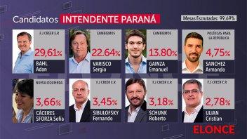 Resultados en Paraná Ciudad con el 99% de las mesas escrutadas: Todos los datos