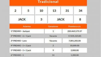 Todavía no reclamó el premio del Loto: ganó más de 280 millones de pesos