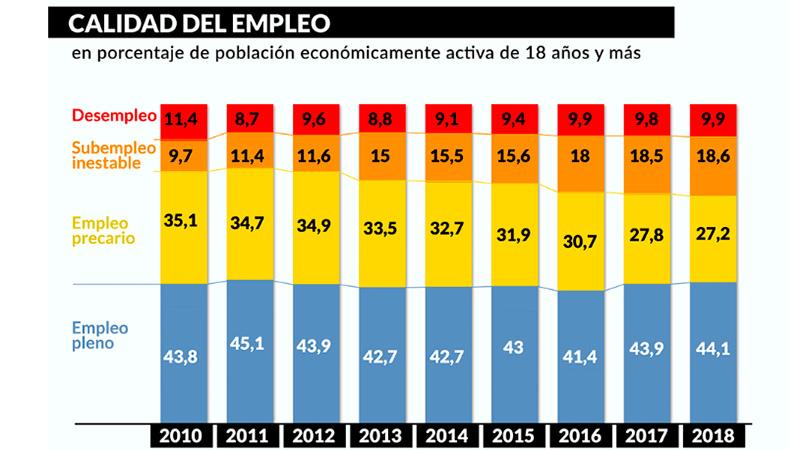 Encuesta de la UCA: 49,3% de los trabajadores tiene empleo informal