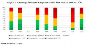 La UIER informó que la industria entrerriana registró un leve repunte
